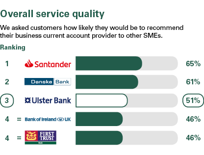 Results: 1st Santander, 2nd Danske Bank, 3rd First Trust, 4th Ulster Bank, 5th Bank of Ireland