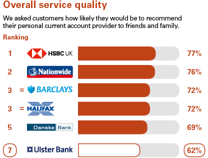 Survey results: 1st Nationwide, 2nd Barclays, joint 3rd Halifax and HSBC, 5th Santander. Ulster Bank ranked 7th.