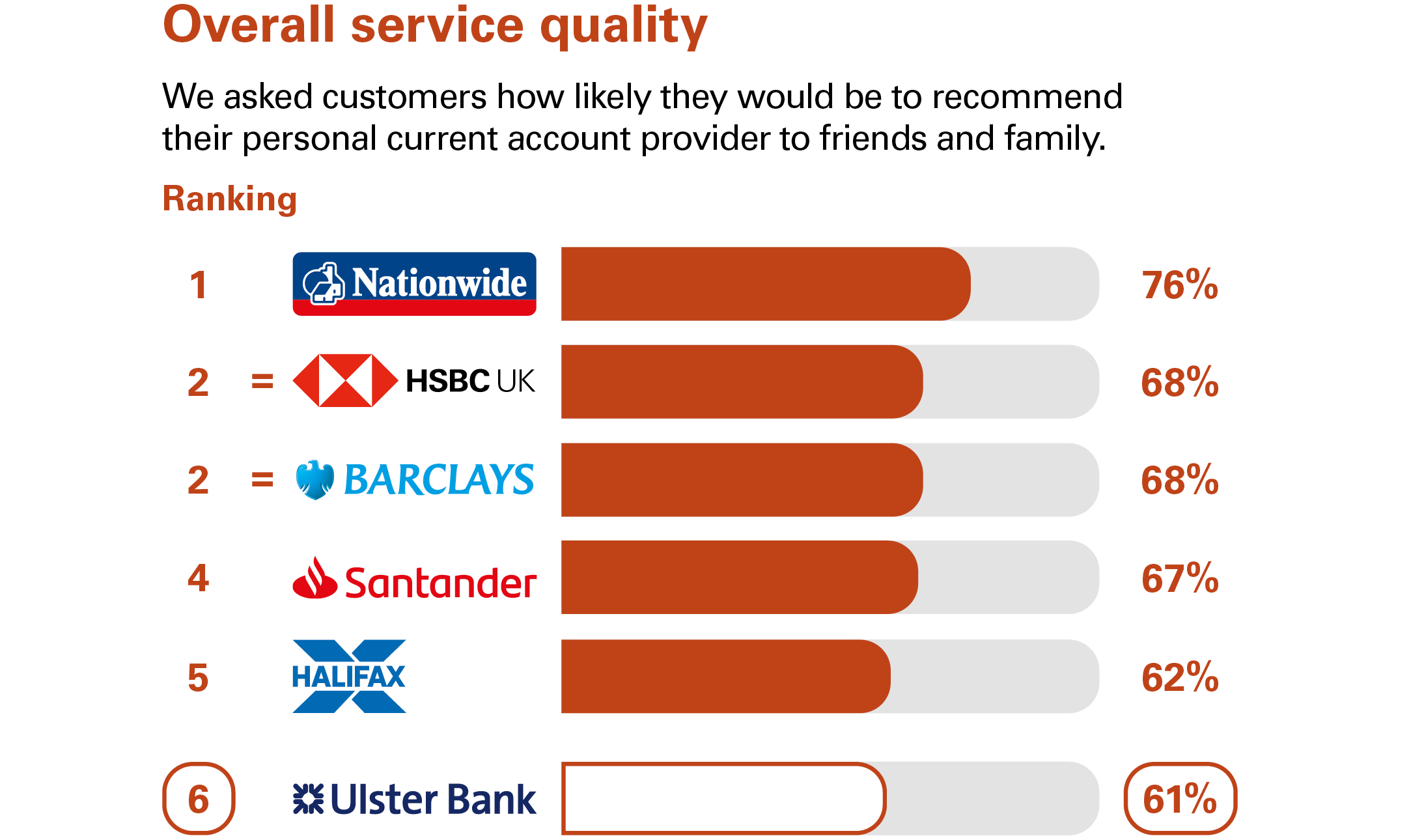 Graph showing service quality results. Ulster position is 7.